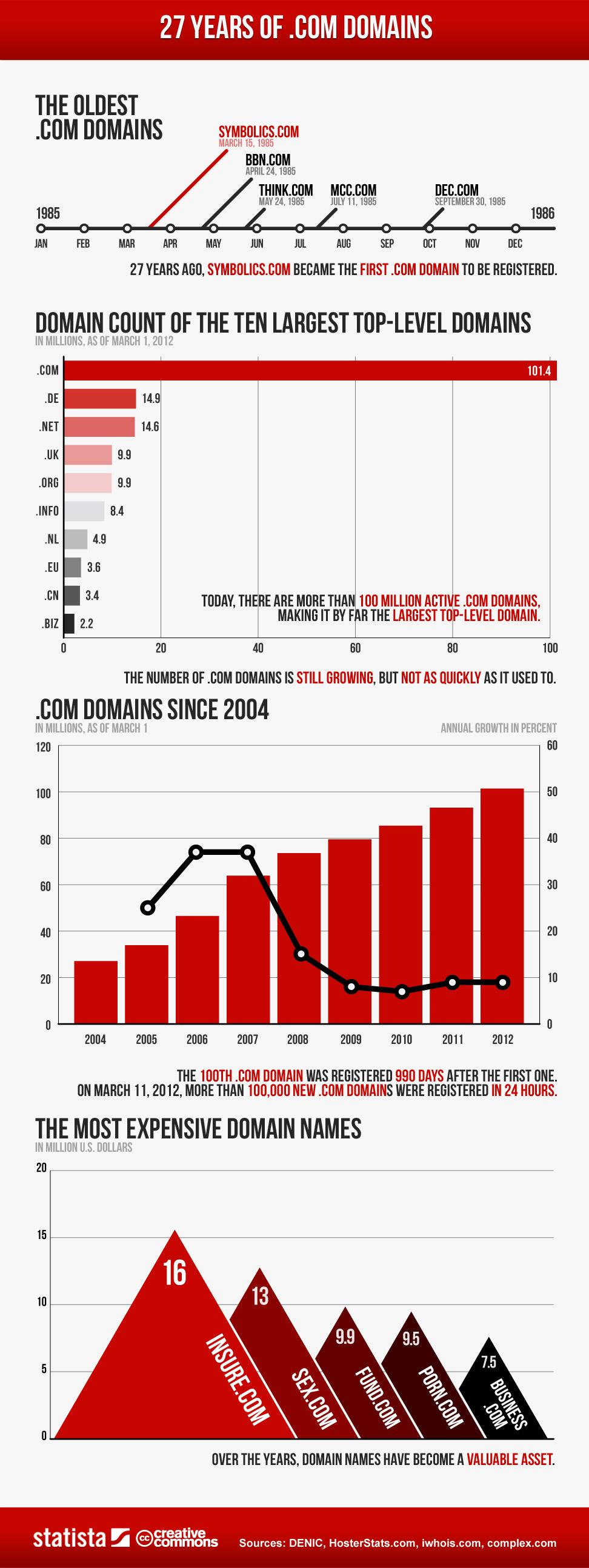 27 años de dominios.com – infografía