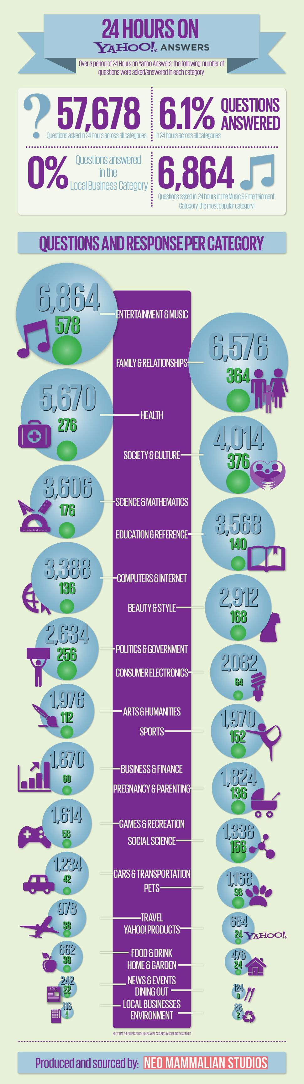 Yahoo Answers por dentro – infografía