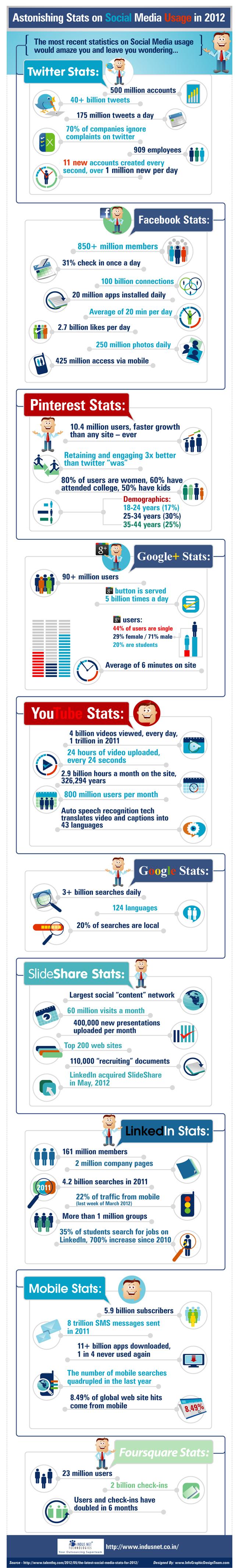 Las impresionantes cifras de las redes sociales en 2012 #infografia #infographic #sociamedia