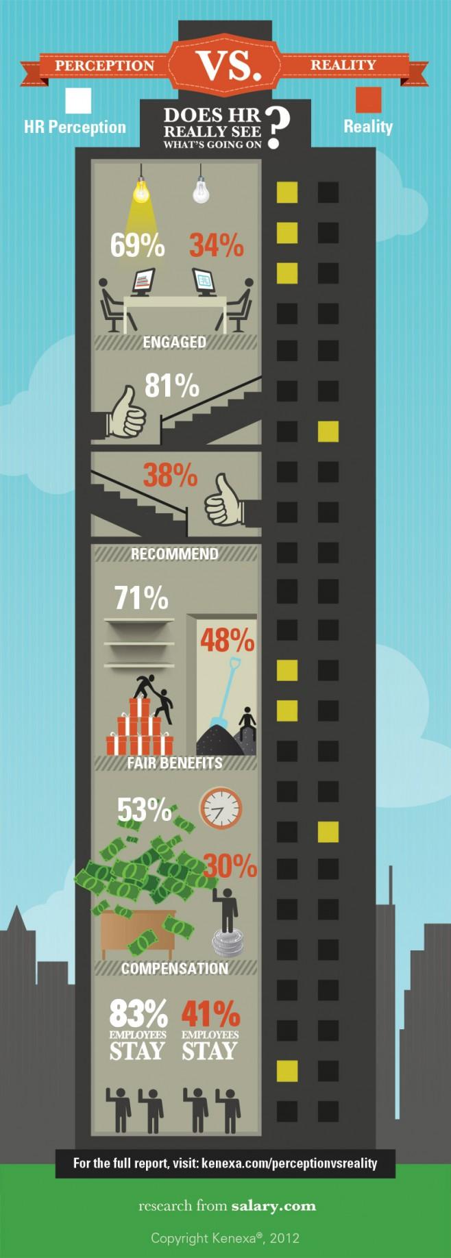 Recursos Humanos: percepción vs realidad #infografia #infographic