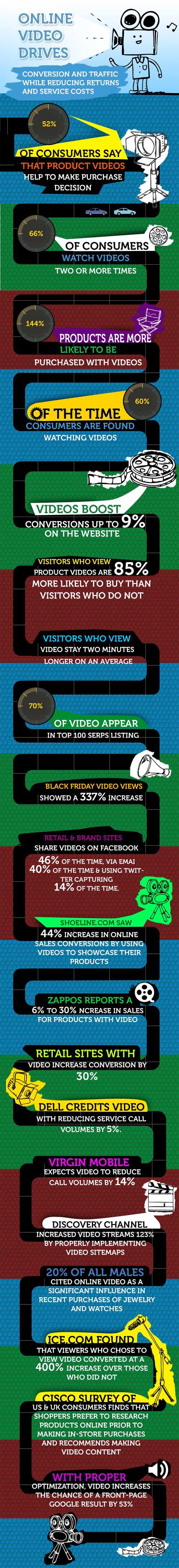 Aumentando las ventas a traves del Videomarketing