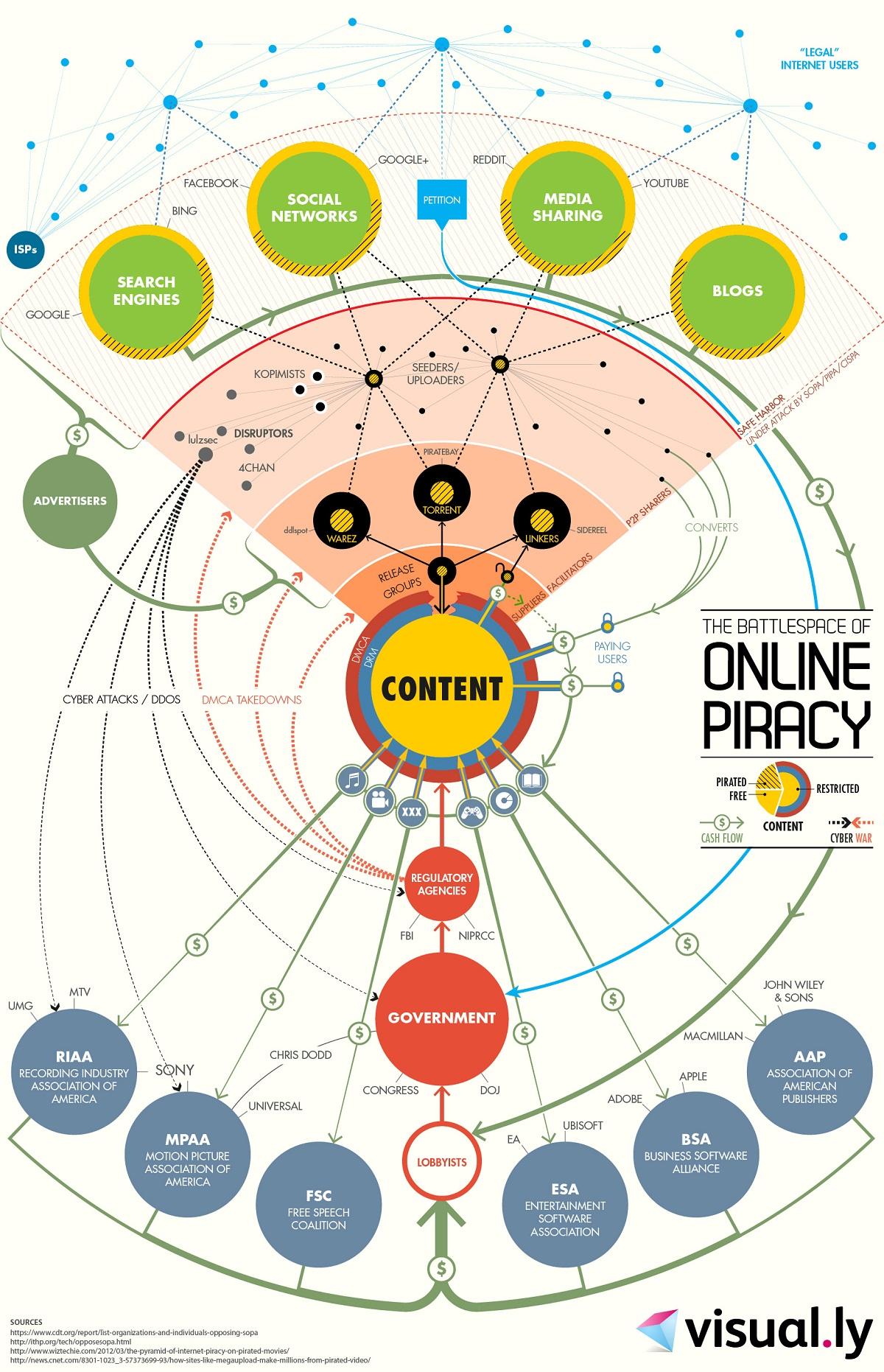 El campo de batalla de la piratería – infografía