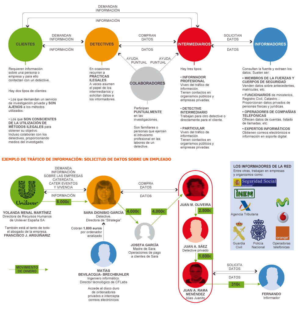 El negocio de la venta de datos personales #infografia #infographic