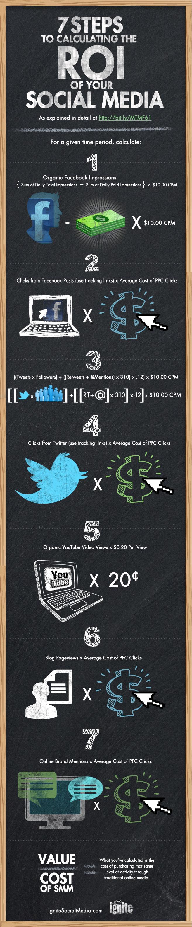 7 pasos para calcular el ROI del Social Media #infografia #infographic #socialmedia