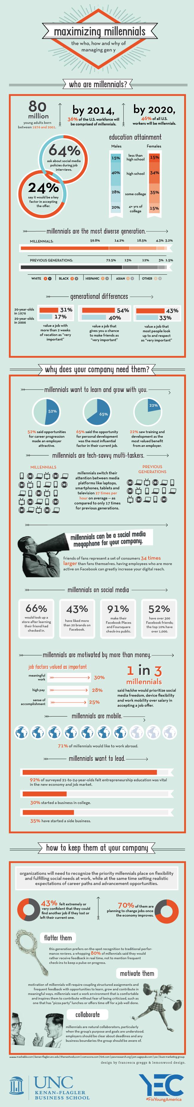 Así es la Generación Y – infografía