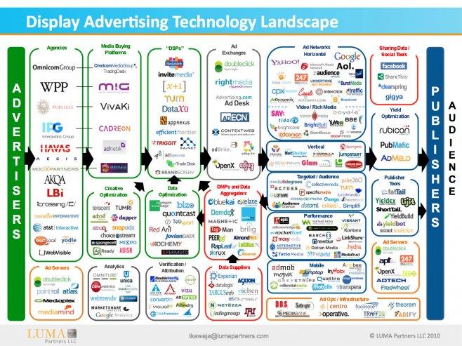 El panorama actual de los banners #infografia #infographic #publicidad #internet