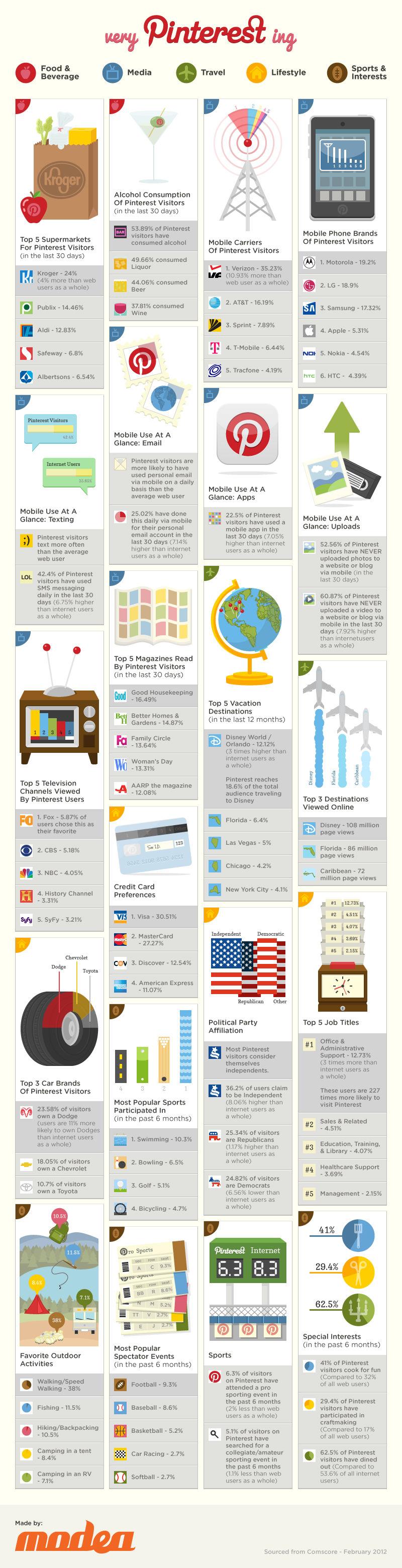 Preferencias y Gustos de los usuarios de Pinterest