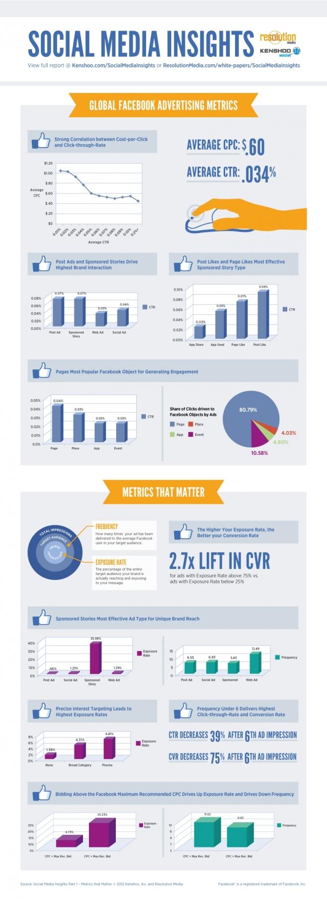 Social Media Insights #infografia #infographic #socialmedia