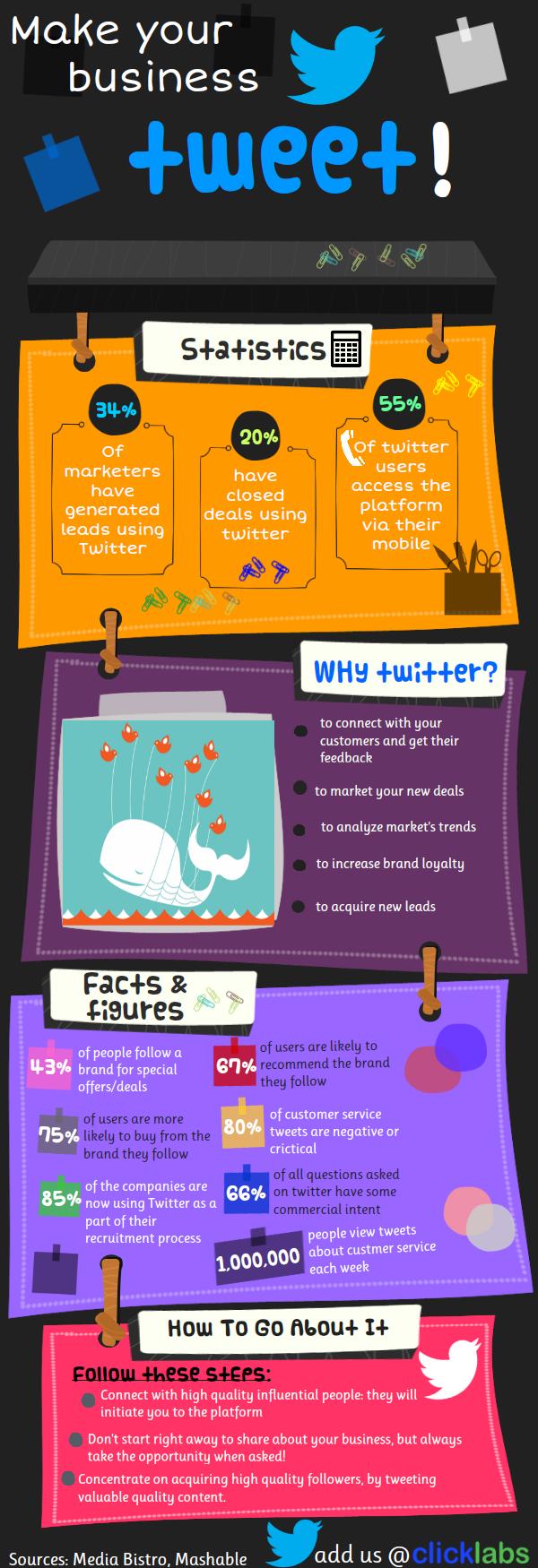 Haz de Twitter el camino a una empresa con éxito #infografia #infographic #socialmedia