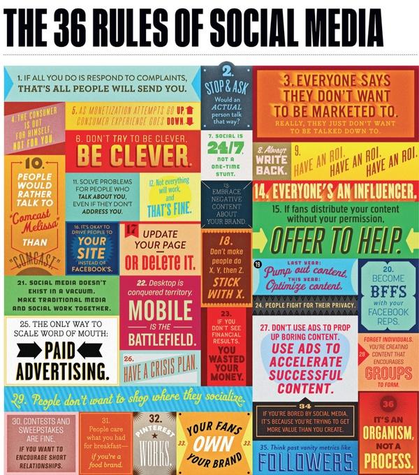 En la siguiente infografía se recogen, de manera visualmente colorista y ordenada, 36 reglas básicas en Social Media.  En ellas se afirma, entre otras cosas, que Pinterest funciona, o que son los seguidores los verdaderos dueños de una marca. ¿Estáis de acuerdo con ellas?