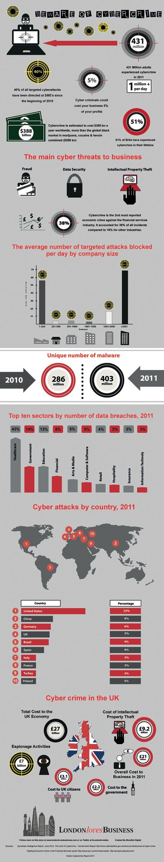 Cuidado con el cibrcrimen #infografia #infographic #internet