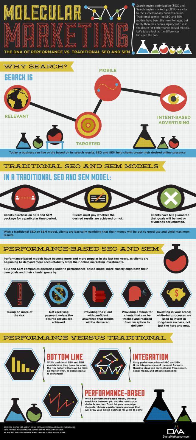 Marketing molecular #infogafia #infographic #seo