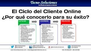El Ciclo del Cliente Online